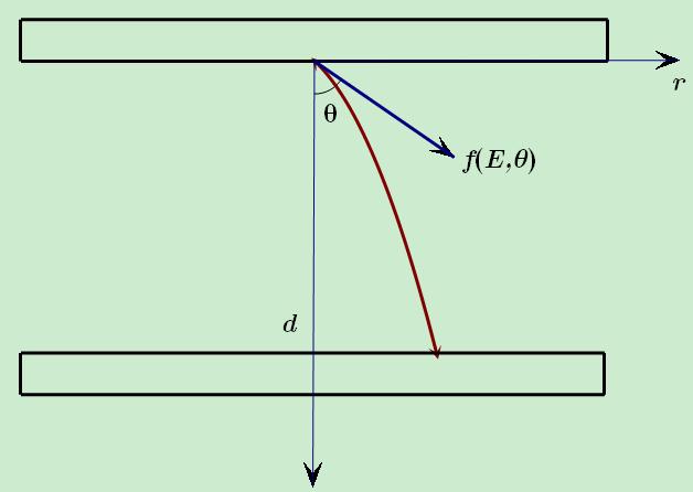 电子在两板间运动示意图