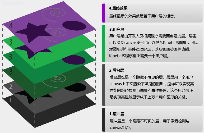 原始图像来源: http://www.kineticjs.com/how-it-works.php
