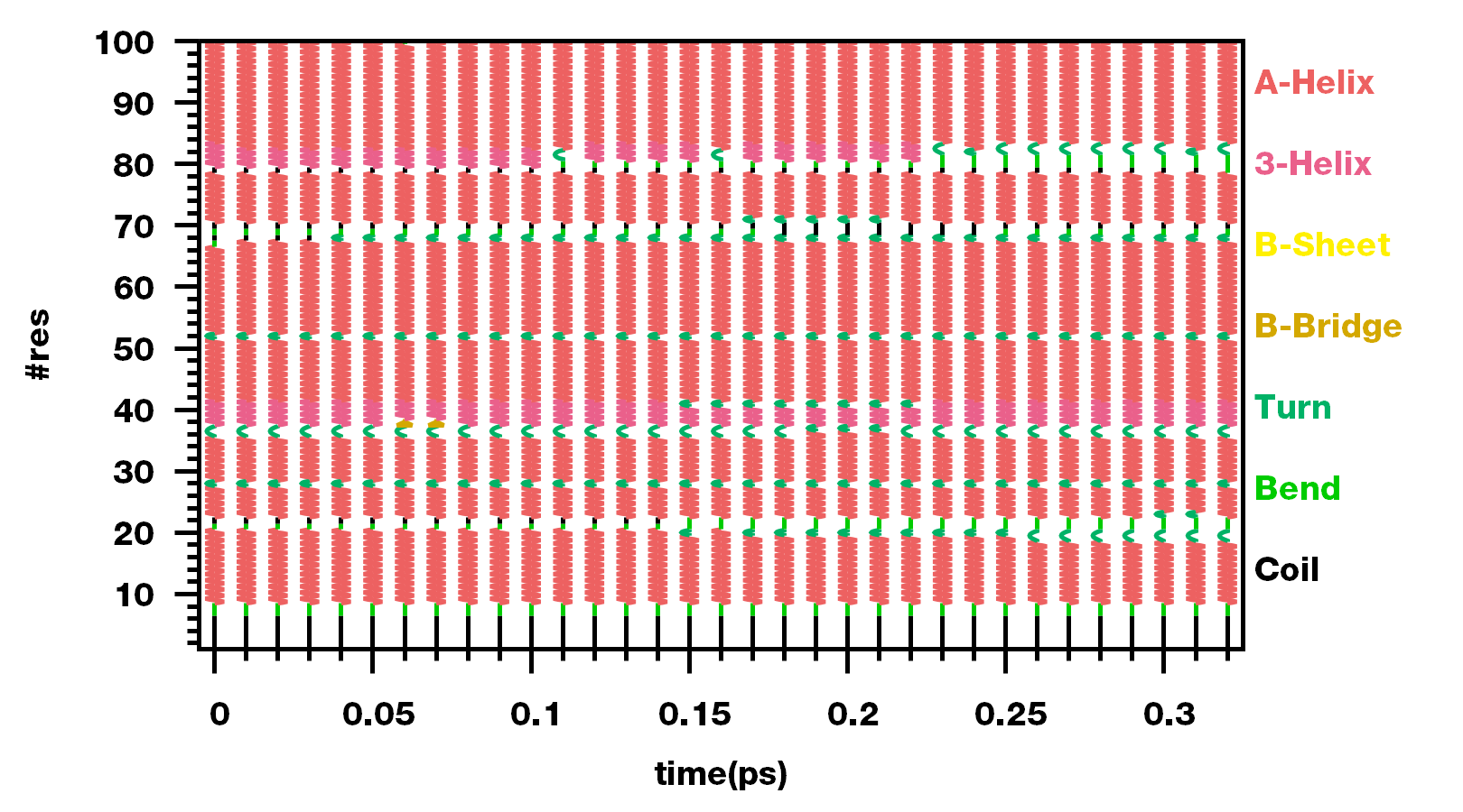 使用<code>gnuplot</code>运行<code>ss~.gpl</code>, 得到二级结构演化图